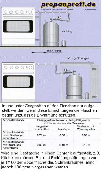 """Propangasanschluss - Set innen \""""Standard\"""" Herdanschluss"""