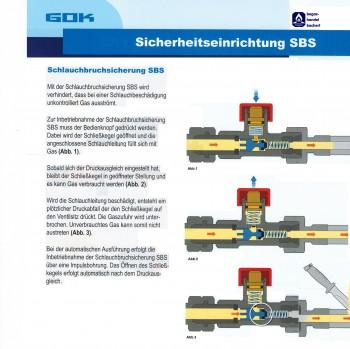 Schlauchbruchsicherung Niederdruck manuell 1,5 kg/h -