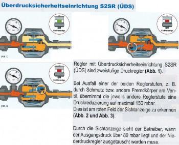 Niederdruckregler EN61-DS , 16 bar 1,5 kg/h ÜDS Manometer